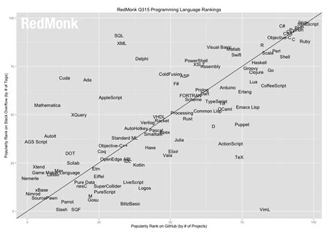 Coding Trends: The Top 21 Programming Languages of 2015
