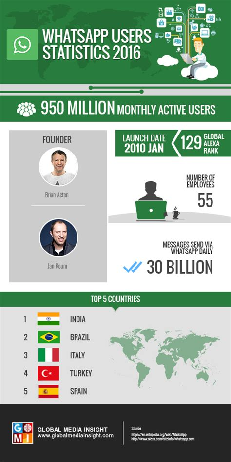 WhatsApp is the Most Popular Messenger in the World in