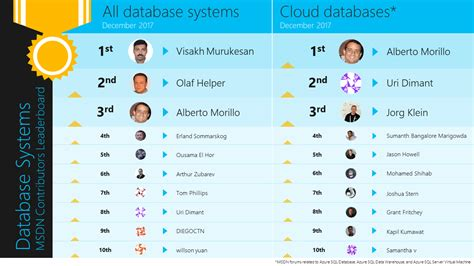 December 2017 Leaderboard of Database Systems contributors