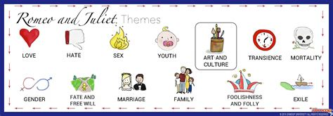 Romeo and Juliet Theme of Art and Culture