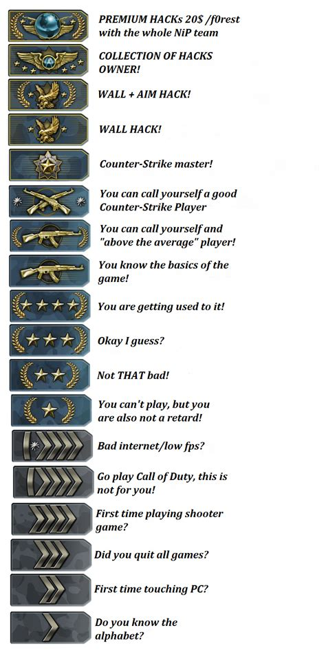 CS:GO Ranks - Real meaning