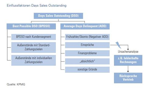 Day sales outstanding – ControllingWiki
