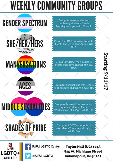 Latest Trend For Teens: am i bisexual or pansexual