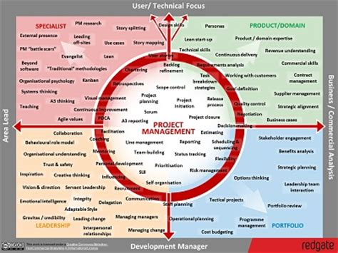 Project Management Skills Map - Redgate Software
