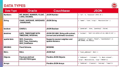 Mindmap: Oracle to Couchbase for developers