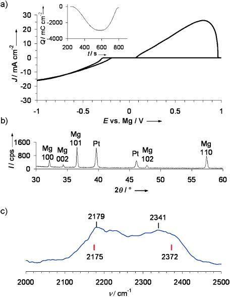 Magnesium Borohydride: From Hydrogen Storage to Magnesium