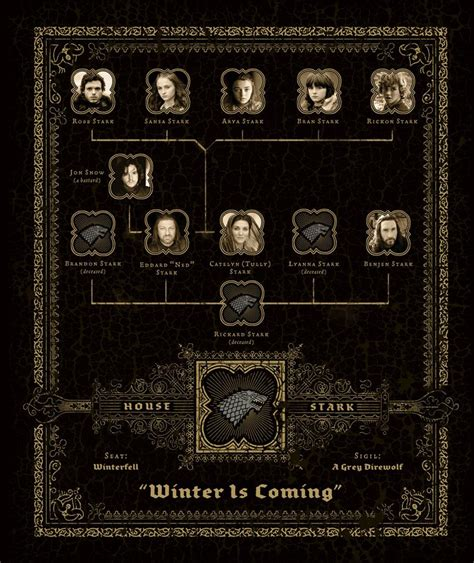 The Great Houses of Westeros - Game of Thrones Photo