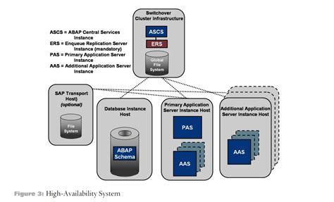 Implementation Guide of Running SAP System on SLES with