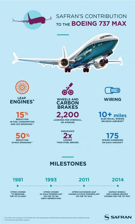 Safran and Boeing celebrate first flight of 737 MAX | Safran